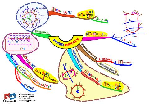 Mapa myśli - Prawo Ampere'a